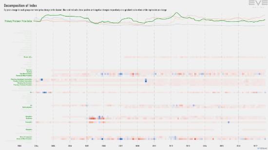 9ga_index.decomp.PrimaryProducerPriceInd
