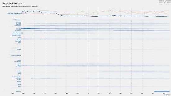 9eb_index.value.decomp.ConsumerPriceInde