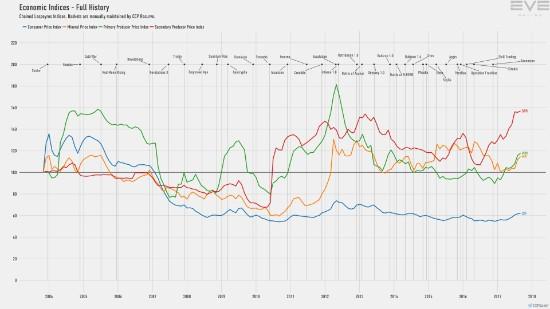 9d_economy.indices.jpg