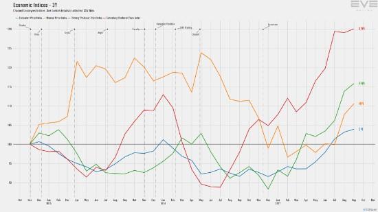 9d_economy.indices.short.jpg