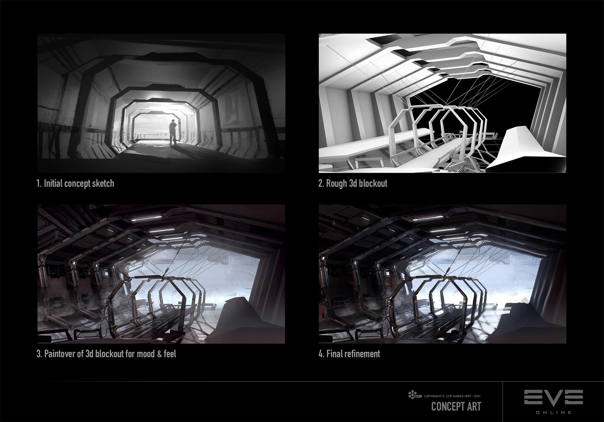 Schémas de conception de la passerelle