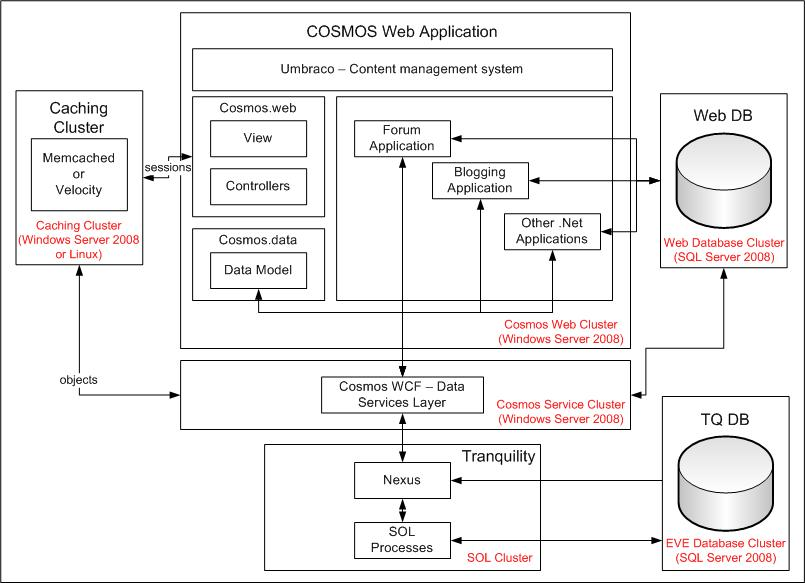 Cosmos how the puzzle pieces fit together eve community for Architecture application web