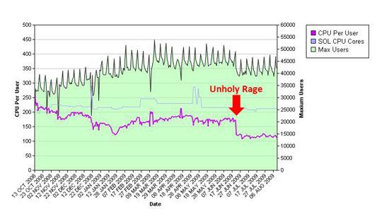 UnholyRage_CPU.jpg