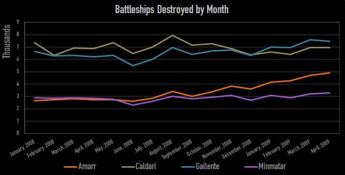Battleships destroyed by month