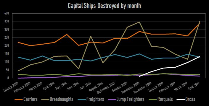 Capital ships destroyed by month