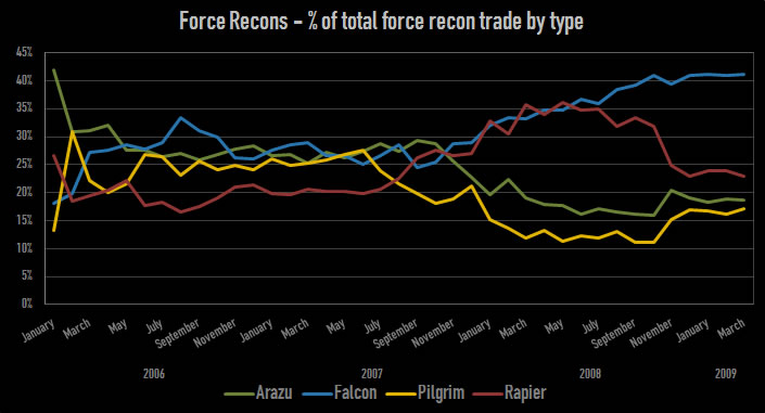 Force Recons